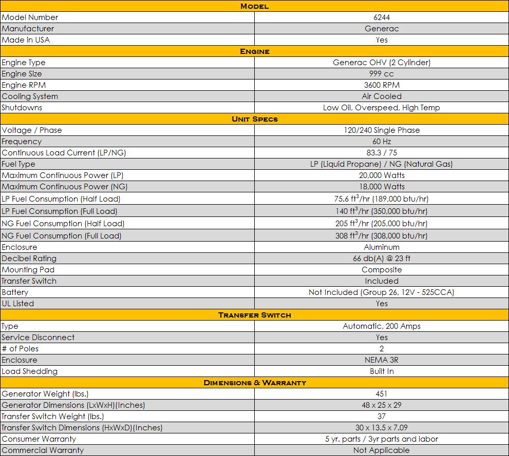 Generac 6244 20kW Alternatives | Generac Model 6244