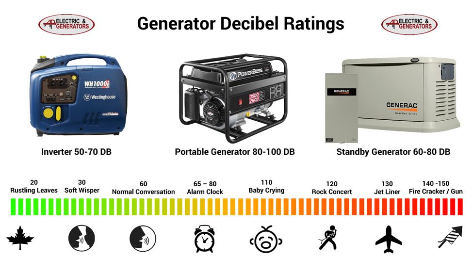 Decibel Rating